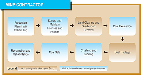 investor relations: operations review